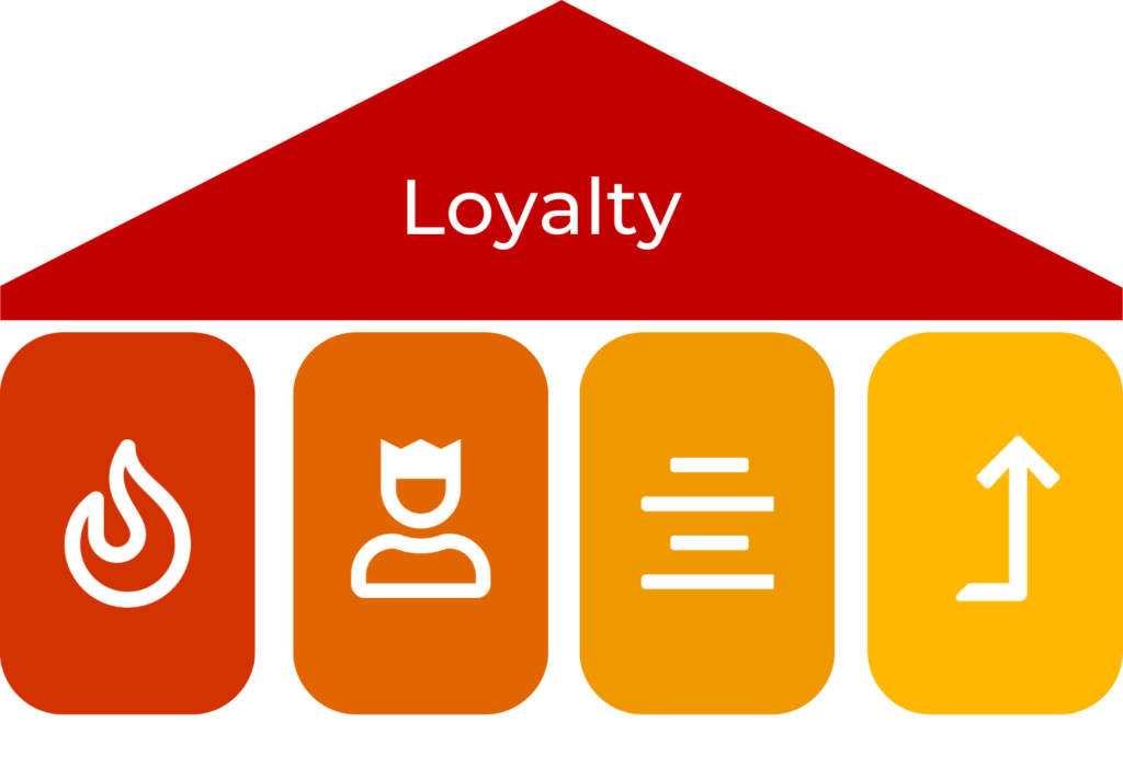 Pillars & Categories for Loyalty