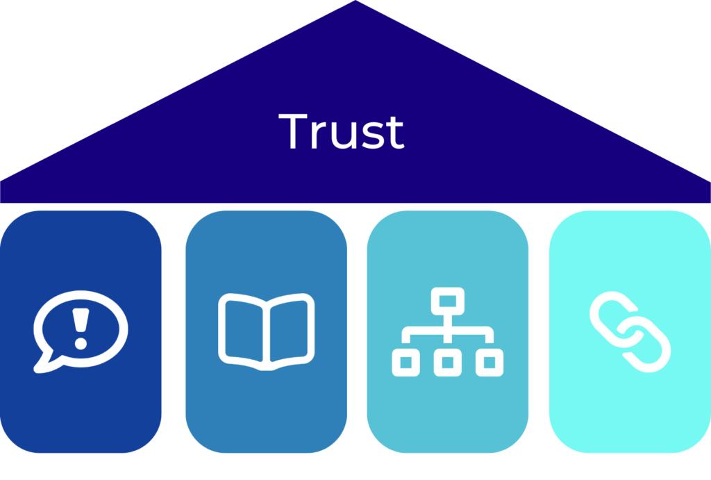 Pillars & Categories for Trust